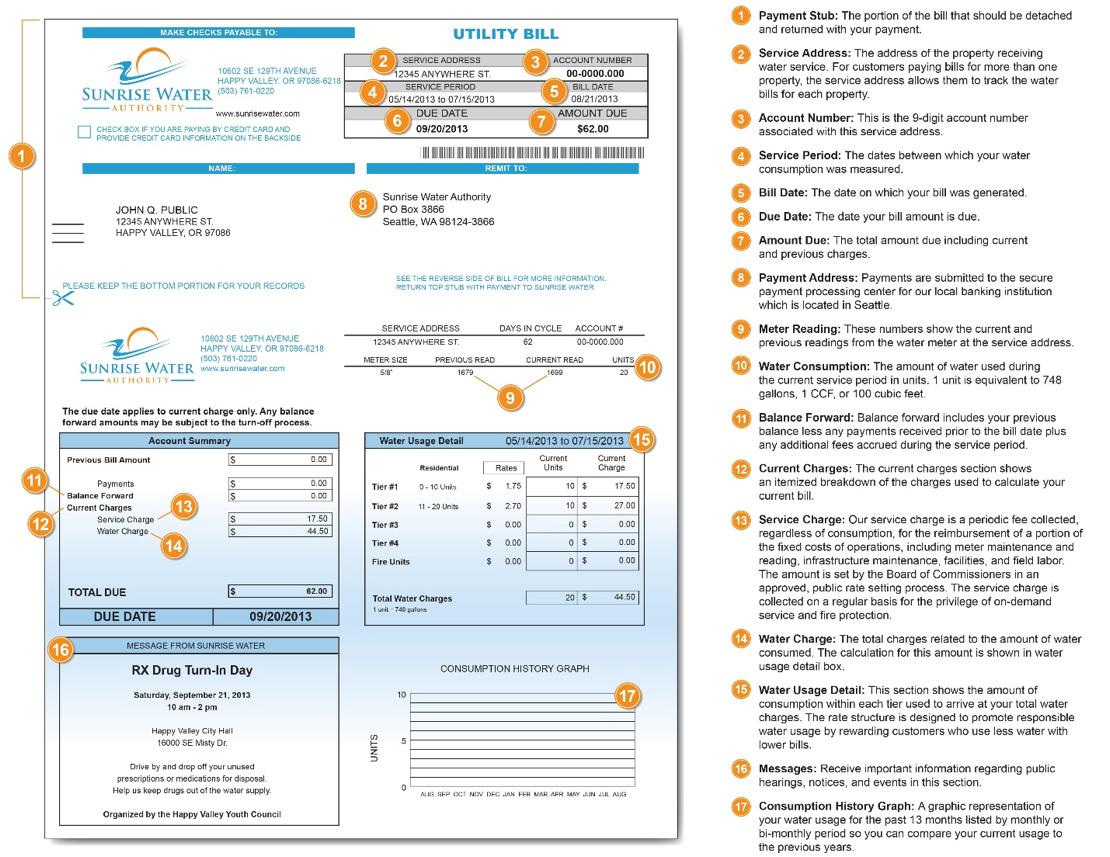 Understanding My Water Bill Chart